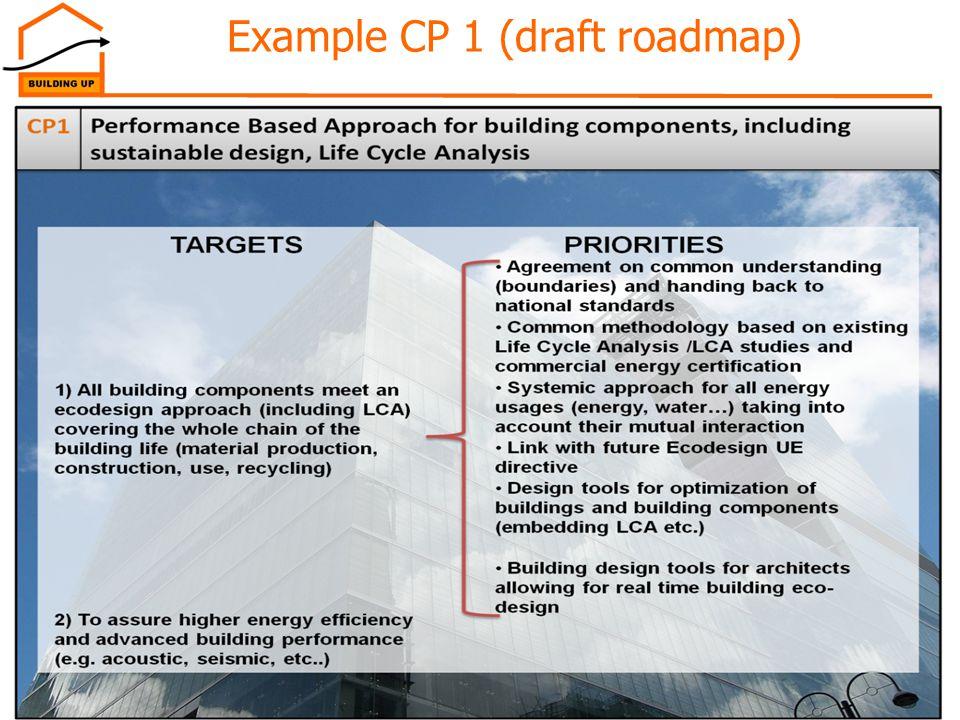 24Ljubljana, 29/08/2012 Example CP 1 (draft roadmap)