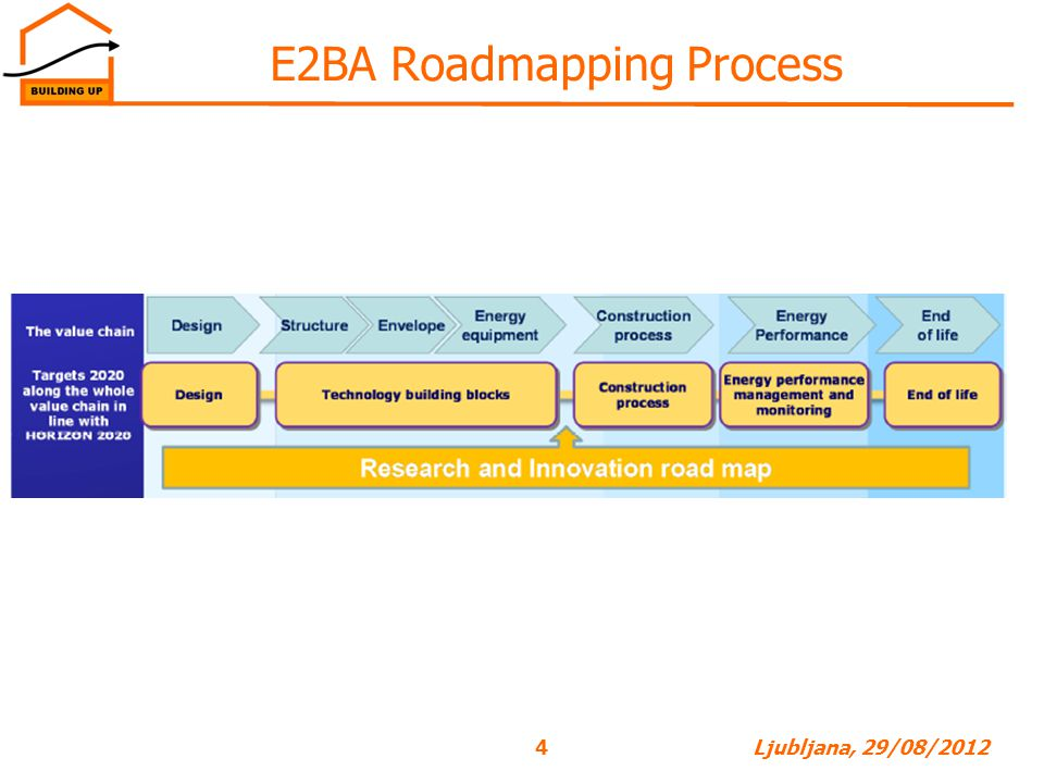 4Ljubljana, 29/08/2012 E2BA Roadmapping Process