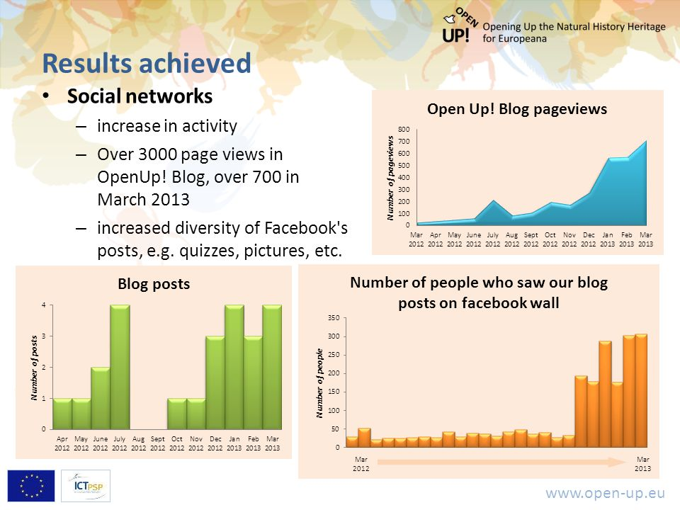 www.open-up.eu Results achieved Social networks – increase in activity – Over 3000 page views in OpenUp! Blog, over 700 in March 2013 – increased dive