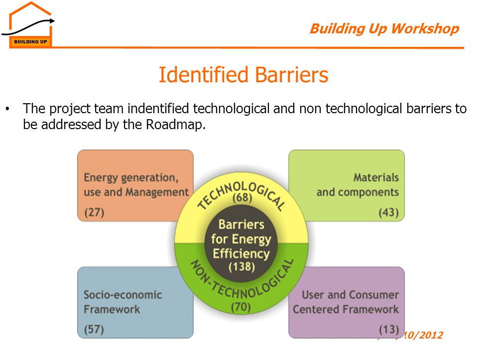 Building Up Workshop 14Leuven, 04/10/2012 Identified Barriers The project team indentified technological and non technological barriers to be addressed by the Roadmap.