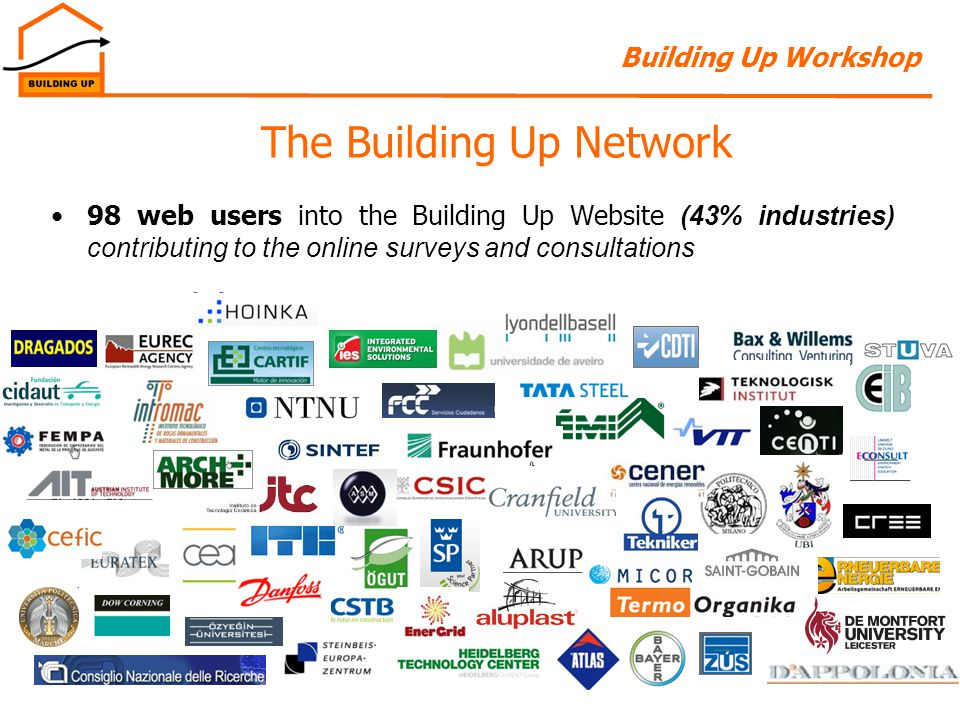Building Up Workshop 5Leuven, 04/10/2012 The Building Up Network 98 web users into the Building Up Website (43% industries) contributing to the online surveys and consultations