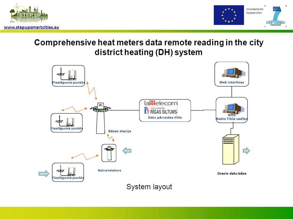 Page 5 www.stepupsmartcities.eu Comprehensive heat meters data remote reading in the city district heating (DH) system Network settlement of 86 base stations & retranslation boards in the city