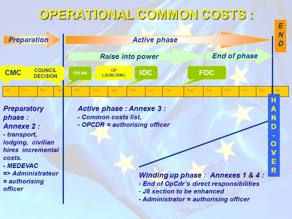 OPERATIONAL COMMON COSTS : Preparation OctNovDecJanFebMarAprMayJunJulyAugSepOctNovDecJan Active phase IOCFOC ENDEND CMC COUNCIL DECISION Raise into po