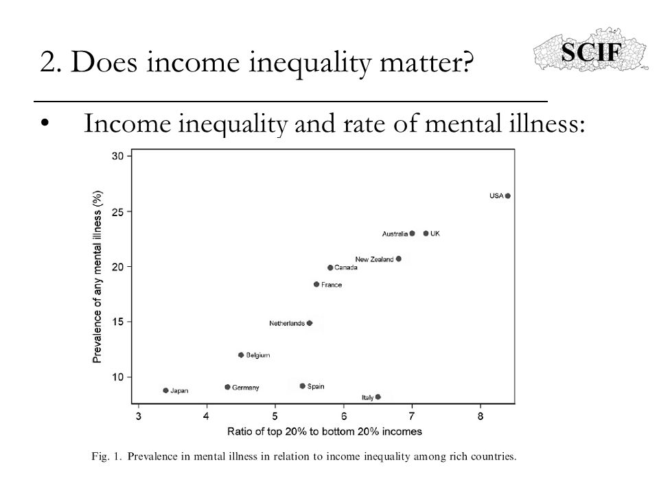 2. Does income inequality matter? Income inequality and rate of mental illness: