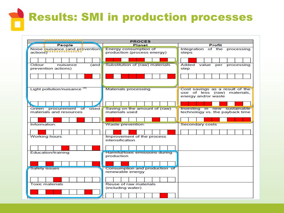 Results: SMI in production processes