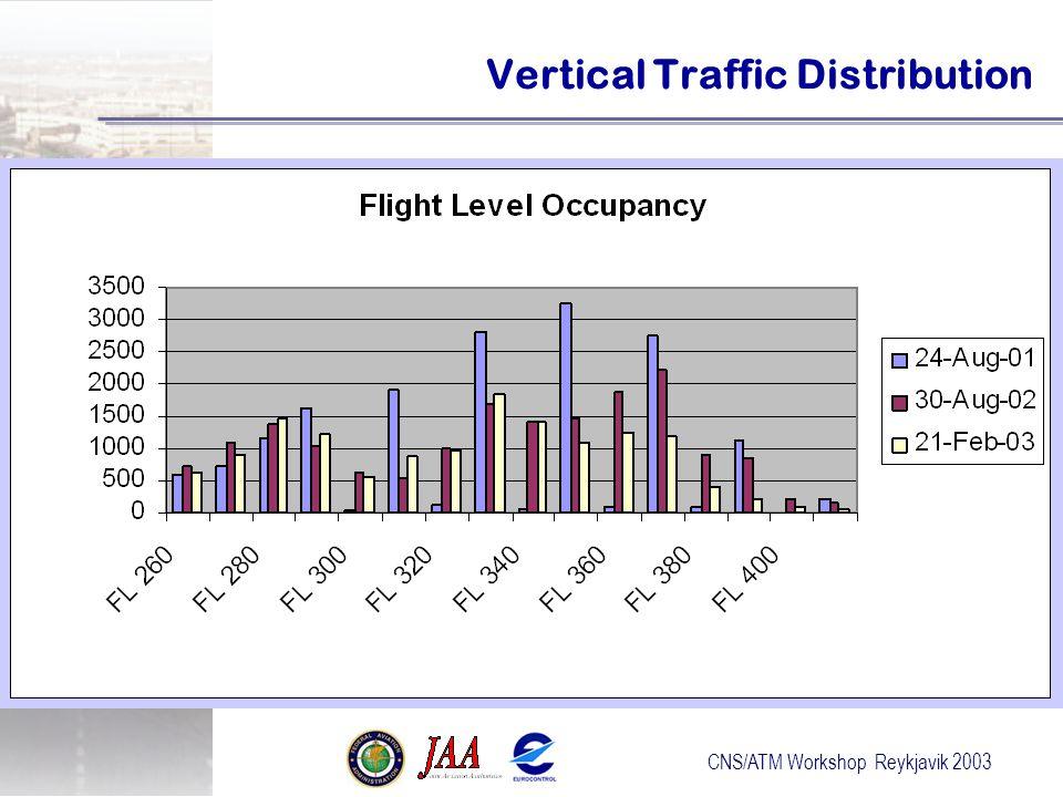 Vertical Traffic Distribution