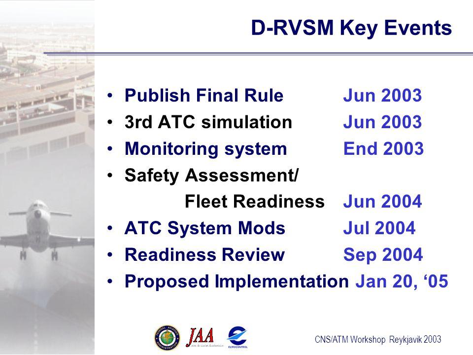 CNS/ATM Workshop Reykjavik 2003 D-RVSM Key Events Publish Final RuleJun 2003 3rd ATC simulationJun 2003 Monitoring systemEnd 2003 Safety Assessment/ Fleet ReadinessJun 2004 ATC System ModsJul 2004 Readiness ReviewSep 2004 Proposed Implementation Jan 20, '05