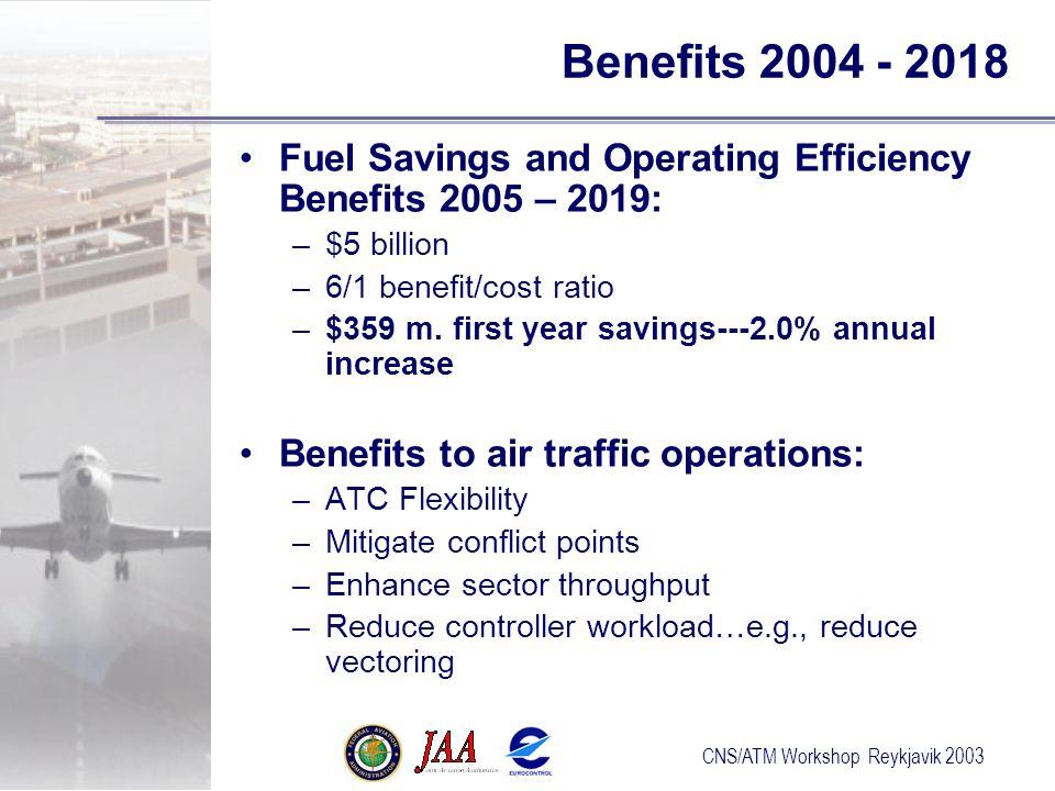 CNS/ATM Workshop Reykjavik 2003 Benefits 2004 - 2018 Fuel Savings and Operating Efficiency Benefits 2005 – 2019: –$5 billion –6/1 benefit/cost ratio –$359 m.