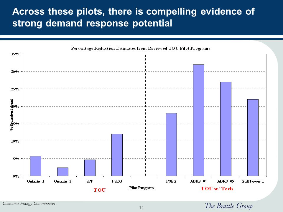 11 California Energy Commission Across these pilots, there is compelling evidence of strong demand response potential