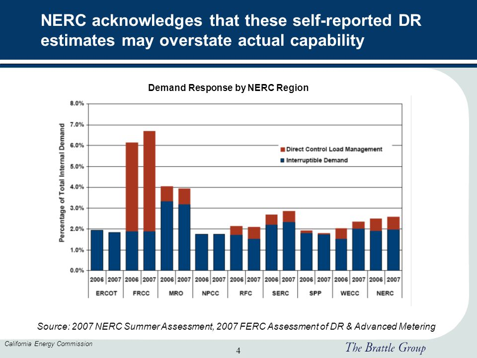 4 California Energy Commission NERC acknowledges that these self-reported DR estimates may overstate actual capability Source: 2007 NERC Summer Assess