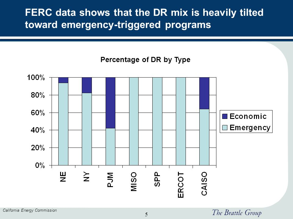 5 California Energy Commission FERC data shows that the DR mix is heavily tilted toward emergency-triggered programs Percentage of DR by Type