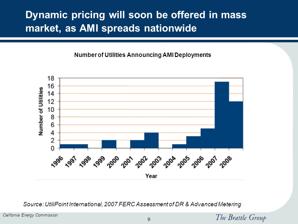 9 California Energy Commission Dynamic pricing will soon be offered in mass market, as AMI spreads nationwide Source: UtiliPoint International, 2007 F