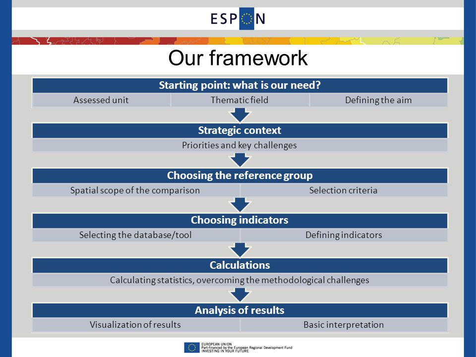 Our framework Analysis of results Visualization of resultsBasic interpretation Calculations Calculating statistics, overcoming the methodological challenges Choosing indicators Selecting the database/toolDefining indicators Choosing the reference group Spatial scope of the comparisonSelection criteria Strategic context Priorities and key challenges Starting point: what is our need.