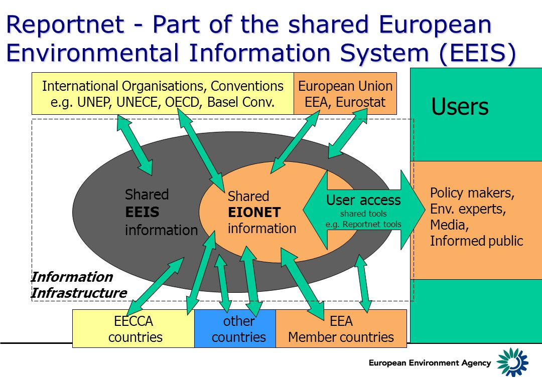 Shared EEIS information Reportnet - Part of the shared European Environmental Information System (EEIS) other countries Users Shared EIONET informatio