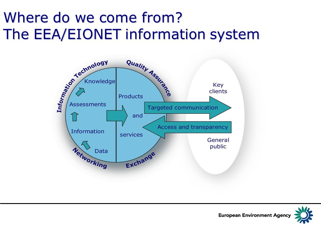 Where do we come from? The EEA/EIONET information system