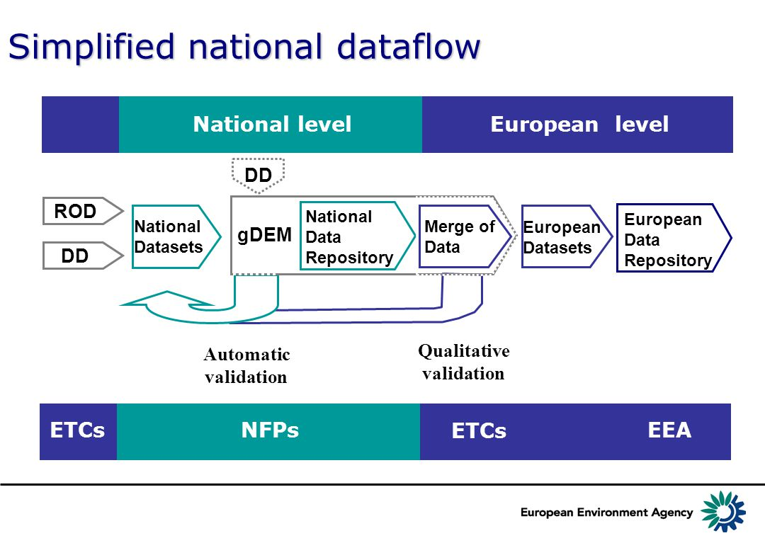 R e p o r t n e t t o o l s ROD DD National Datasets National Data Repository gDEM Automatic validation National level DD European level European Data