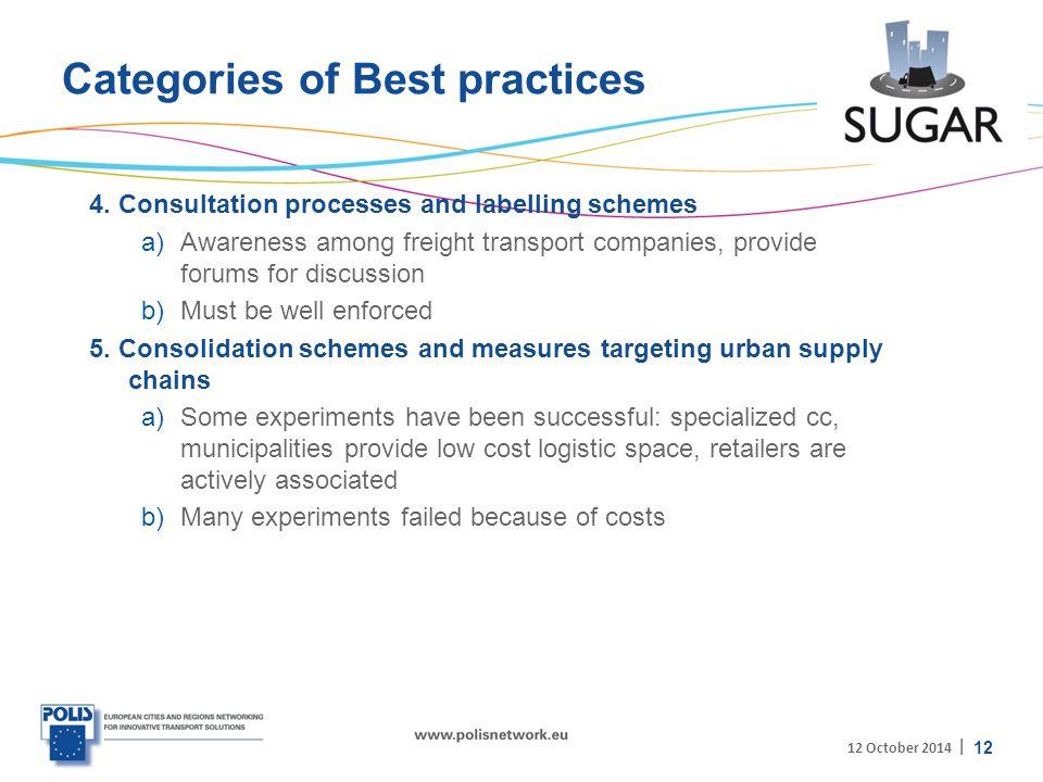 | Categories of Best practices 4.
