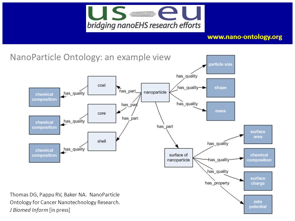 NanoParticle Ontology: an example view Thomas DG, Pappu RV, Baker NA.
