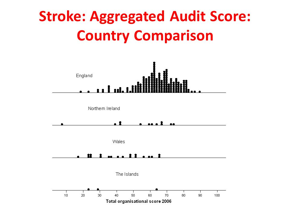 Stroke: Aggregated Audit Score: Country Comparison
