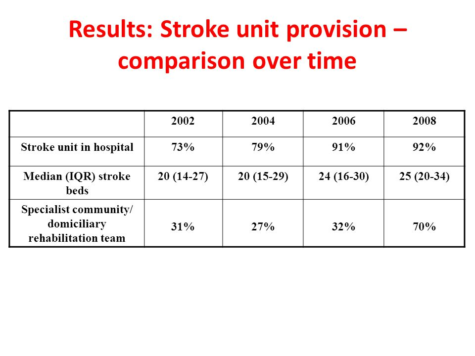 Results: Stroke unit provision – comparison over time 2002200420062008 Stroke unit in hospital73%79%91%92% Median (IQR) stroke beds 20 (14-27)20 (15-29)24 (16-30)25 (20-34) Specialist community/ domiciliary rehabilitation team 31%27%32%70%
