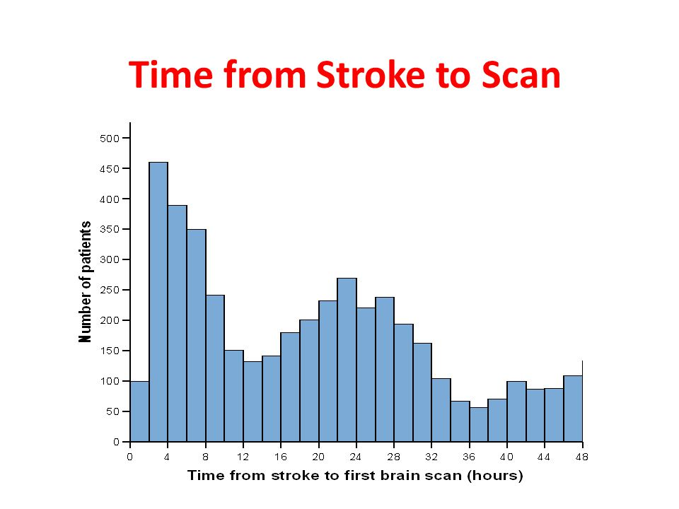 Time from Stroke to Scan