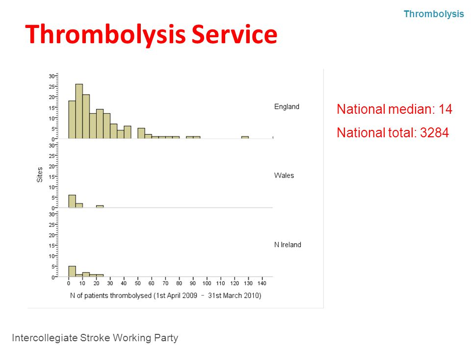 Thrombolysis Service National median: 14 National total: 3284 Thrombolysis Intercollegiate Stroke Working Party