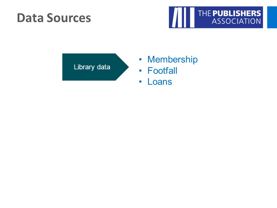 Data Sources Library data Aggregator data Membership Footfall Loans Registrations & logins Loans 'Clicks to buy'