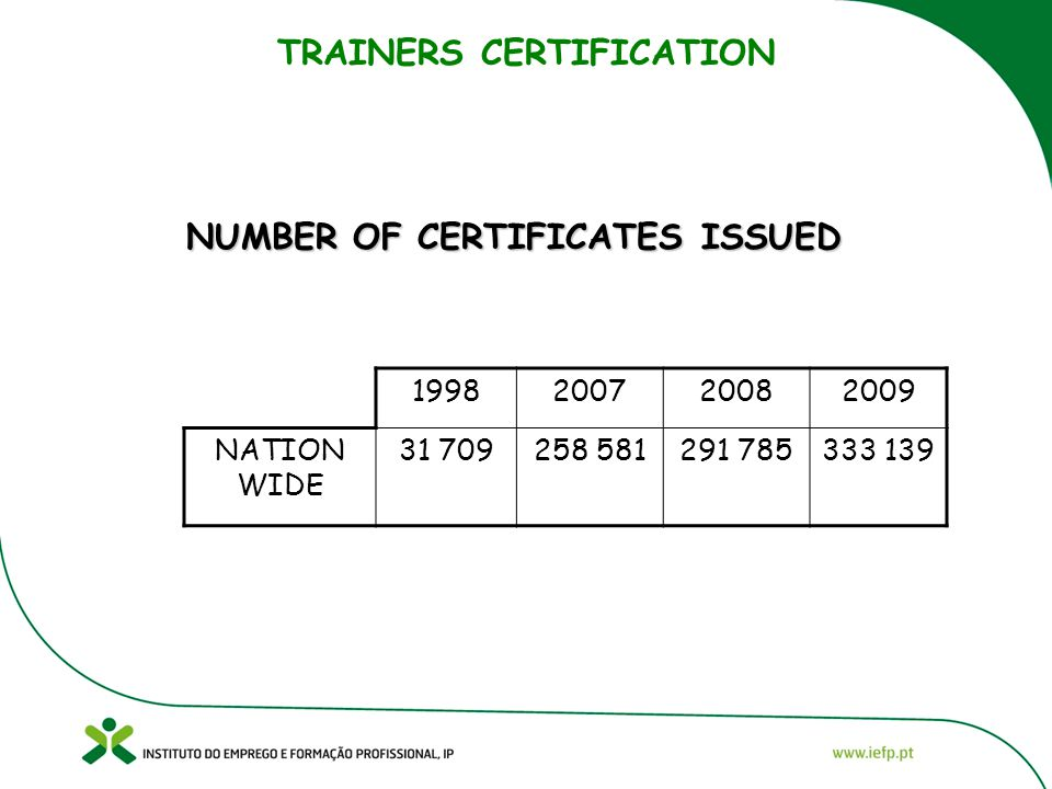 TRAINERS CERTIFICATION NUMBER OF CERTIFICATES ISSUED 1998200720082009 NATION WIDE 31 709258 581291 785333 139