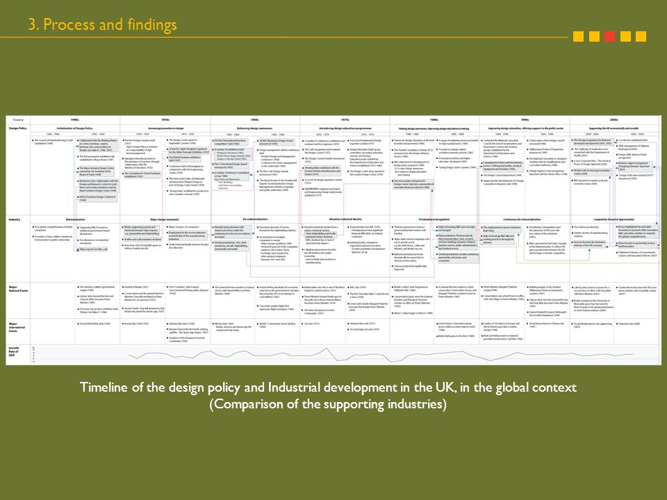 Timeline of the design policy and Industrial development in the UK, in the global context (Comparison of the supporting industries) 3. Process and fin