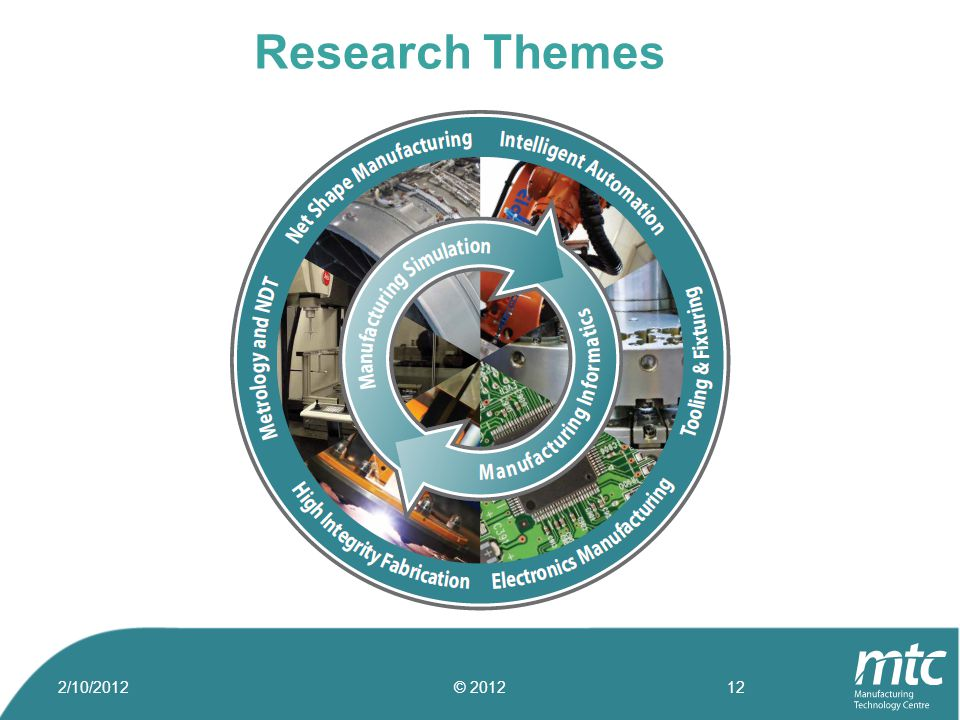 Research Themes 2/10/2012© 201212
