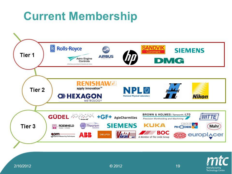 Tier 1 Tier 2 Tier 3 Current Membership 2/10/2012© 201219