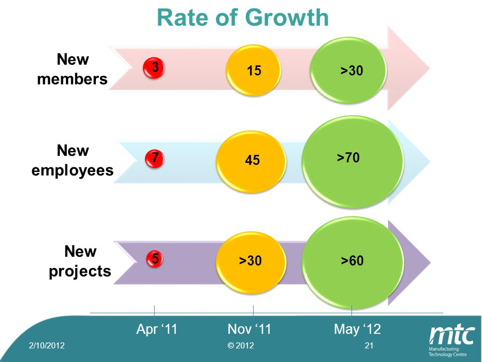3 15 >30 7 45 >70 Apr '11Nov '11May '12 New members New employees 5 >30>60 New projects Rate of Growth 2/10/2012© 201221