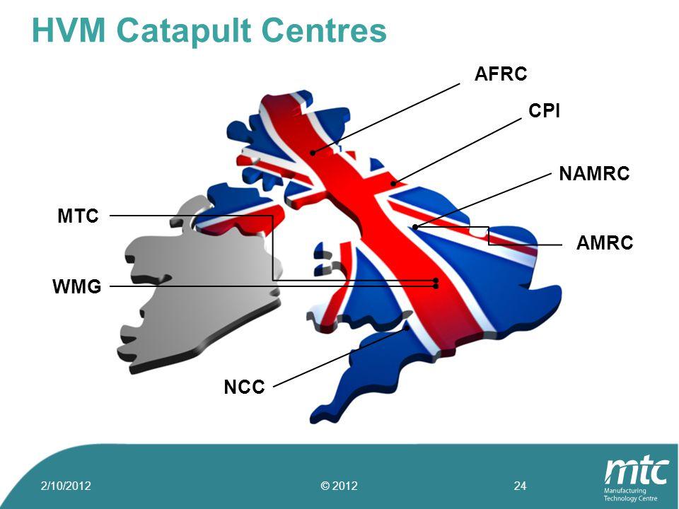AFRC NAMRC AMRC NCC MTC WMG CPI HVM Catapult Centres 2/10/2012© 201224