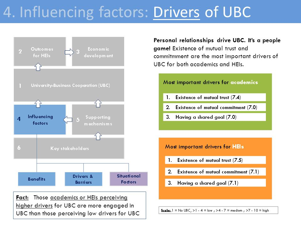 12 4. Influencing factors: Drivers of UBC Personal relationships drive UBC.