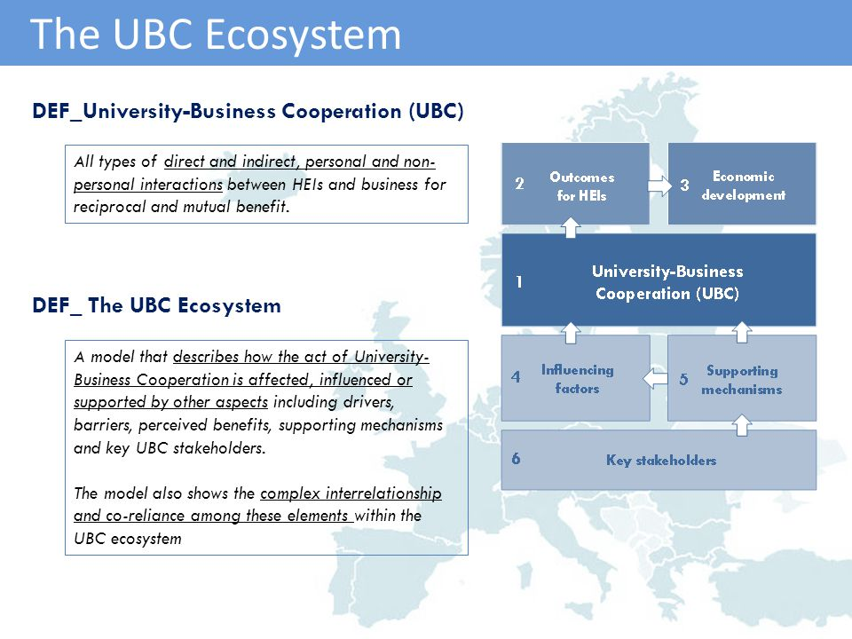 A model that describes how the act of University- Business Cooperation is affected, influenced or supported by other aspects including drivers, barriers, perceived benefits, supporting mechanisms and key UBC stakeholders.