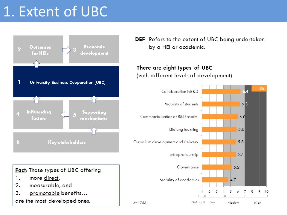 6 1. Extent of UBC There are eight types of UBC (with different levels of development) Fact: Those types of UBC offering 1.more direct, 2.measurable,