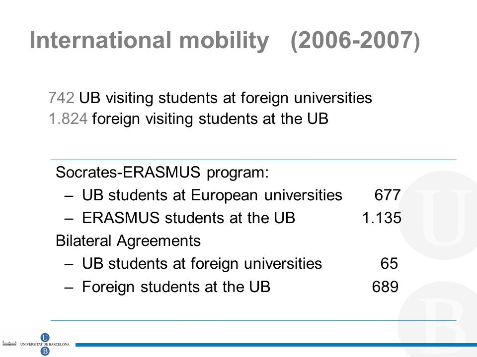 International mobility (2006-2007 ) 742 UB visiting students at foreign universities 1.824 foreign visiting students at the UB Socrates-ERASMUS program: – UB students at European universities 677 – ERASMUS students at the UB 1.135 Bilateral Agreements – UB students at foreign universities 65 – Foreign students at the UB 689