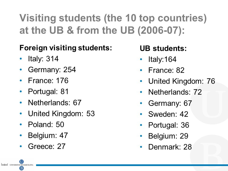 Visiting students (the 10 top countries) at the UB & from the UB (2006-07): Foreign visiting students: Italy: 314 Germany: 254 France: 176 Portugal: 81 Netherlands: 67 United Kingdom: 53 Poland: 50 Belgium: 47 Greece: 27 UB students: Italy:164 France: 82 United Kingdom: 76 Netherlands: 72 Germany: 67 Sweden: 42 Portugal: 36 Belgium: 29 Denmark: 28