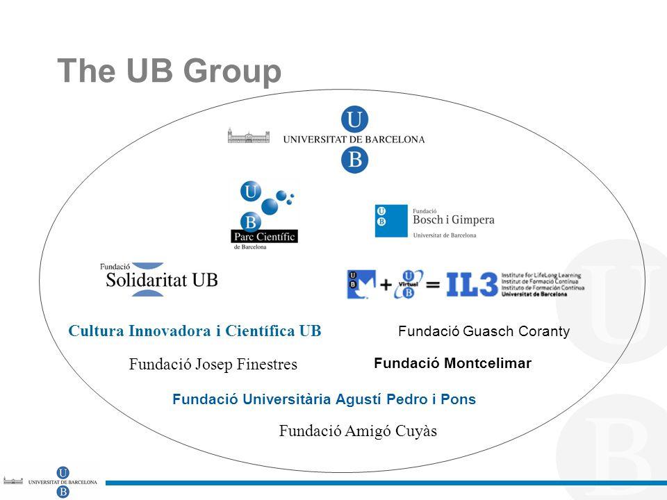 The UB Group Fundació Josep Finestres Cultura Innovadora i Científica UB Fundació Montcelimar Fundació Universitària Agustí Pedro i Pons Fundació Amigó Cuyàs Fundació Guasch Coranty