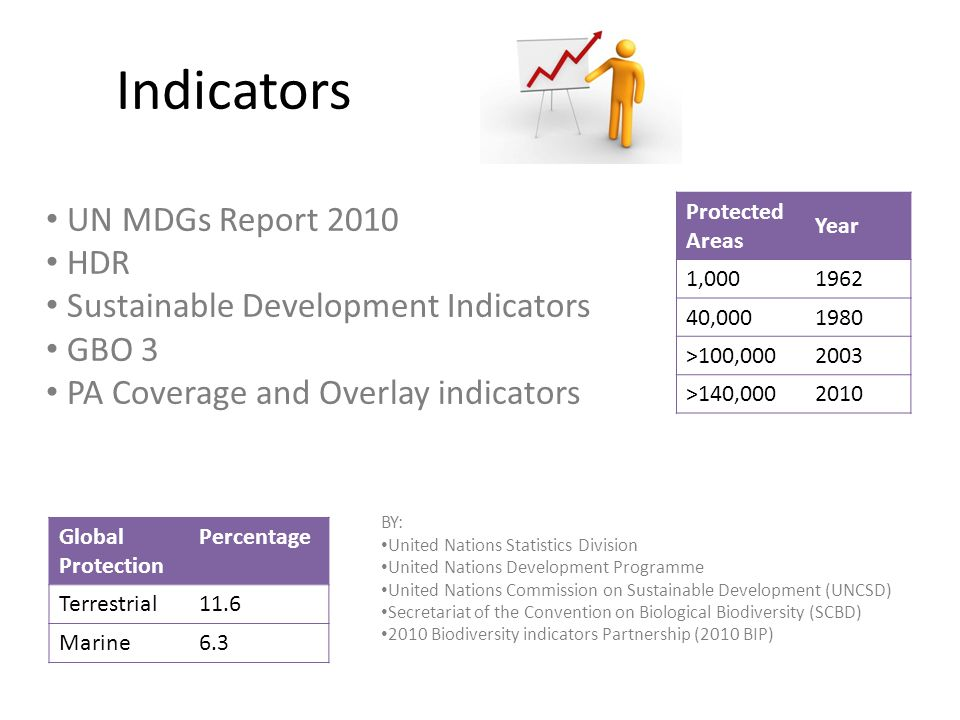 UN MDGs Report 2010 HDR Sustainable Development Indicators GBO 3 PA Coverage and Overlay indicators Indicators Protected Areas Year 1,0001962 40,0001980 >100,0002003 >140,0002010 Global Protection Percentage Terrestrial11.6 Marine6.3 BY: United Nations Statistics Division United Nations Development Programme United Nations Commission on Sustainable Development (UNCSD) Secretariat of the Convention on Biological Biodiversity (SCBD) 2010 Biodiversity indicators Partnership (2010 BIP)