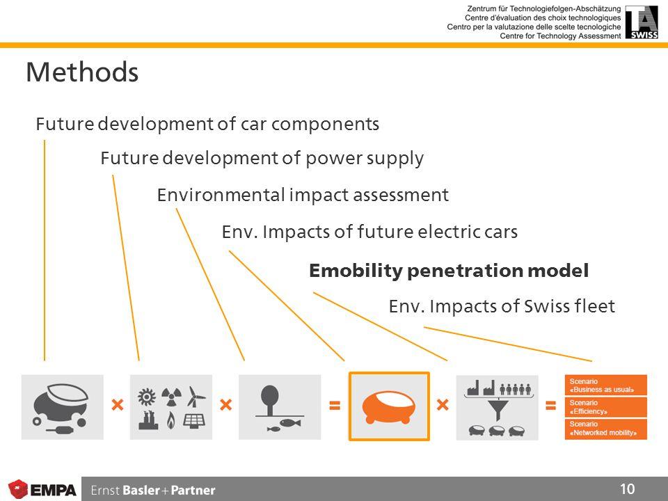 Methods 10 Future development of car components Future development of power supply Environmental impact assessment Env.