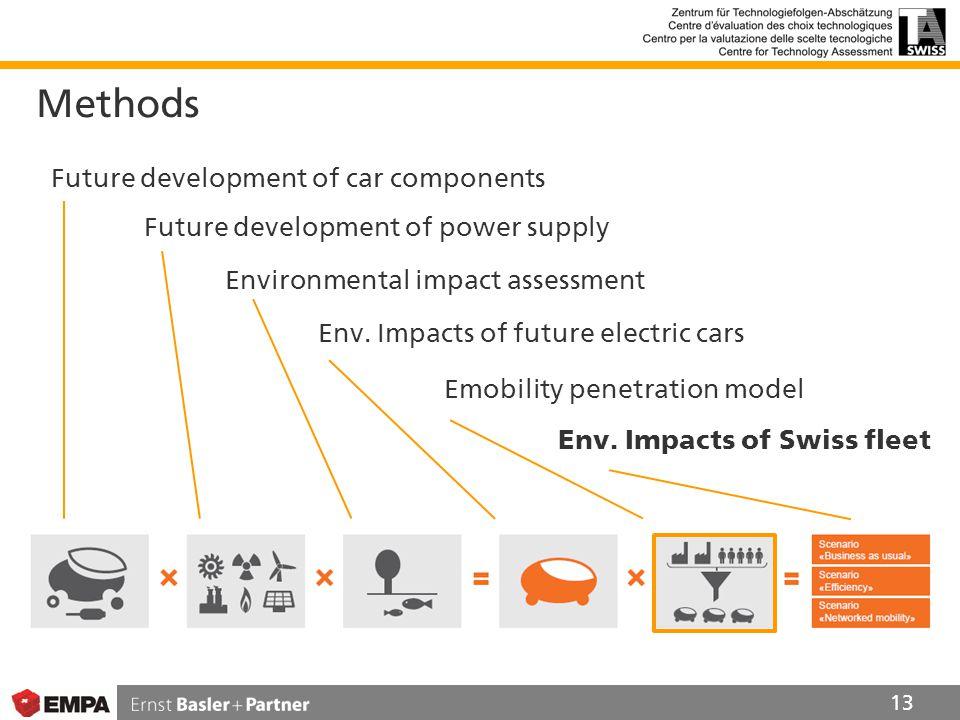 Methods 13 Future development of car components Future development of power supply Environmental impact assessment Env.