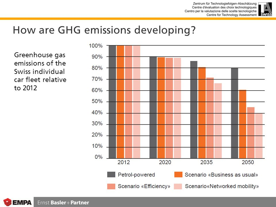 How are GHG emissions developing.