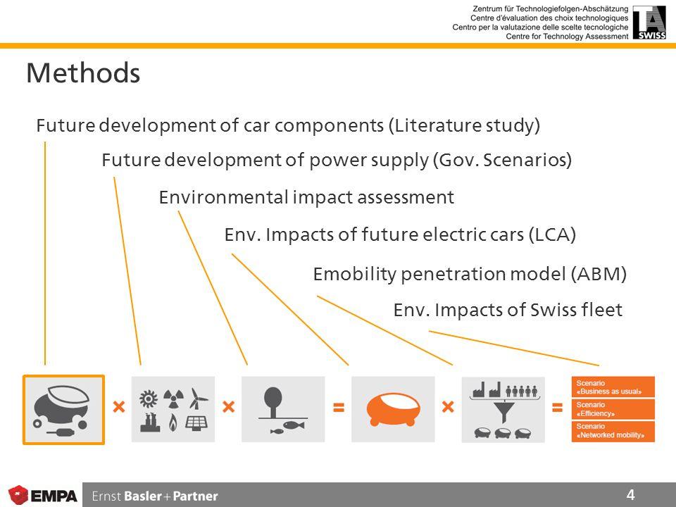 Methods 4 Future development of car components (Literature study) Future development of power supply (Gov.