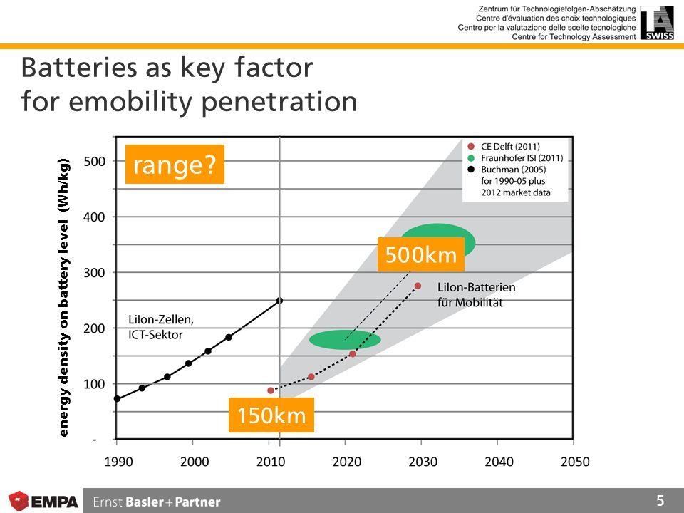 Batteries as key factor for emobility penetration 5 range.