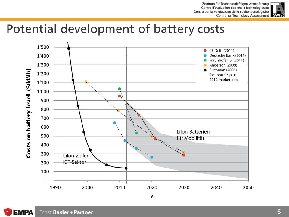 Potential development of battery costs 6 Costs on battery level ($/kWh)