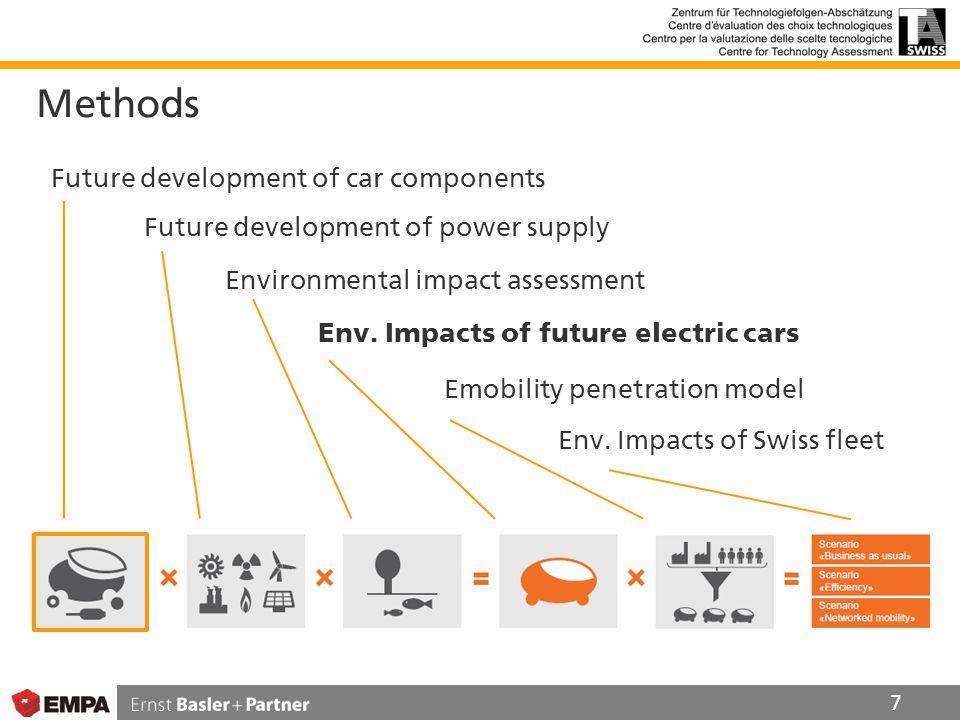 Methods 7 Future development of car components Future development of power supply Environmental impact assessment Env.