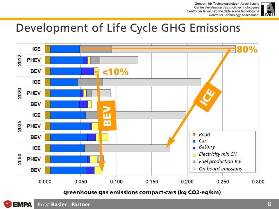Development of Life Cycle GHG Emissions 8 BEV ICE 80% <10% greenhouse gas emissions compact-cars (kg CO2-eq/km)