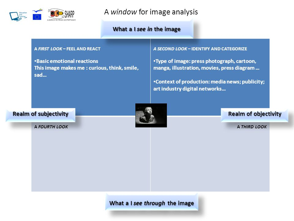 A FIRST LOOK – FEEL AND REACT Basic emotional reactions This image makes me : curious, think, smile, sad… A SECOND LOOK – IDENTIFY AND CATEGORIZE Type of image: press photograph, cartoon, manga, illustration, movies, press diagram … Context of production: media news; publicity; art industry digital networks… A FOURTH LOOKA THIRD LOOK What a I see in the image A window for image analysis What a I see through the image Realm of subjectivity Realm of objectivity