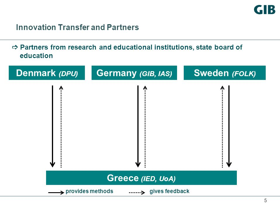 5 Innovation Transfer and Partners Denmark (DPU) Sweden (FOLK) Germany (GIB, IAS) Greece (IED, UoA) provides methodsgives feedback  Partners from research and educational institutions, state board of education